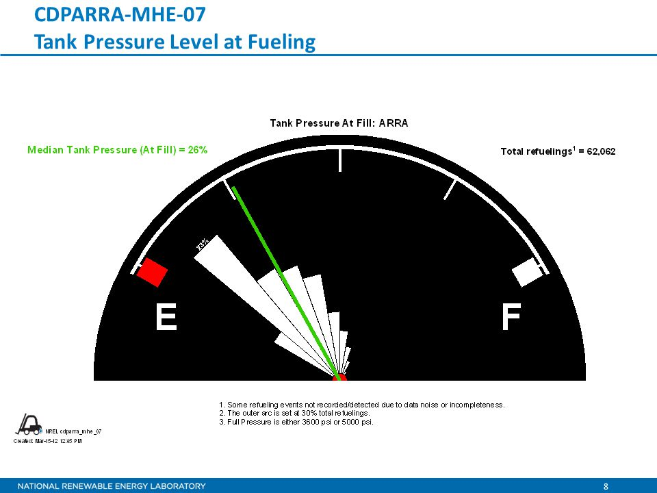 9 CDPARRA-MHE-08 Operation Time between Fueling