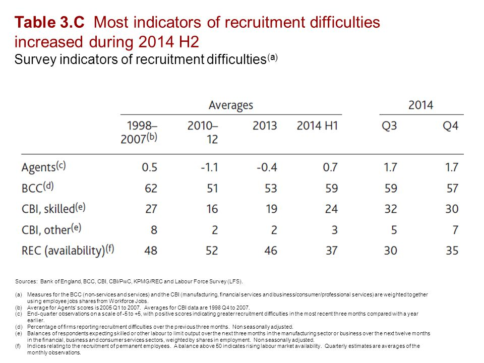 Table 3.C Most indicators of recruitment difficulties increased during 2014 H2 Survey indicators of recruitment difficulties (a) Sources: Bank of England, BCC, CBI, CBI/PwC, KPMG/REC and Labour Force Survey (LFS).