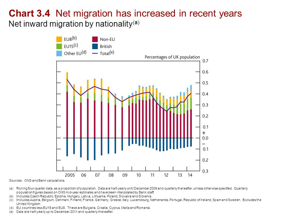 Chart 3.4 Net migration has increased in recent years Net inward migration by nationality (a) Sources: ONS and Bank calculations.