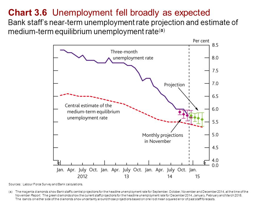 Chart 3.6 Unemployment fell broadly as expected Bank staff's near-term unemployment rate projection and estimate of medium-term equilibrium unemployment rate (a) Sources: Labour Force Survey and Bank calculations.