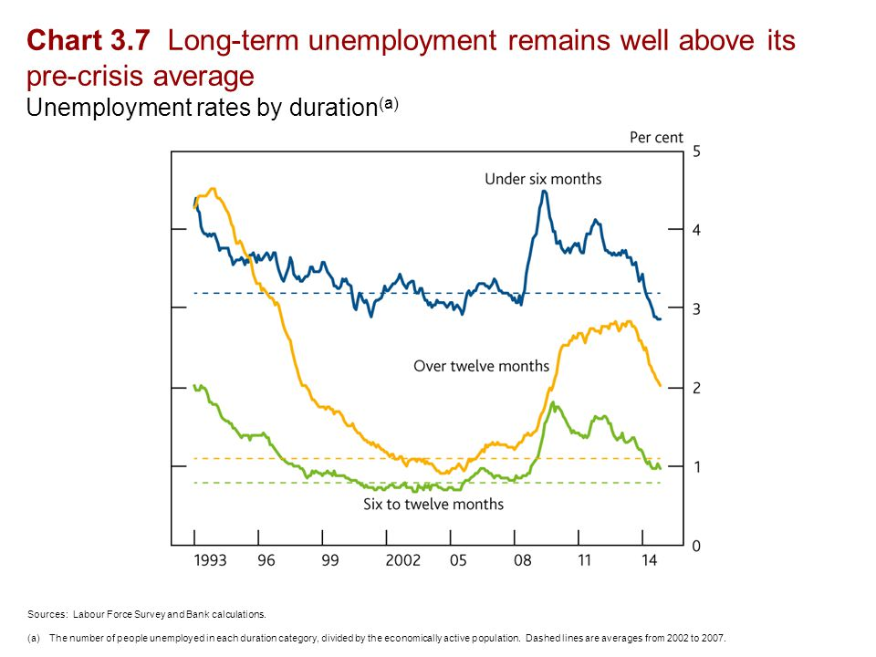 Chart 3.7 Long-term unemployment remains well above its pre-crisis average Unemployment rates by duration (a) Sources: Labour Force Survey and Bank calculations.