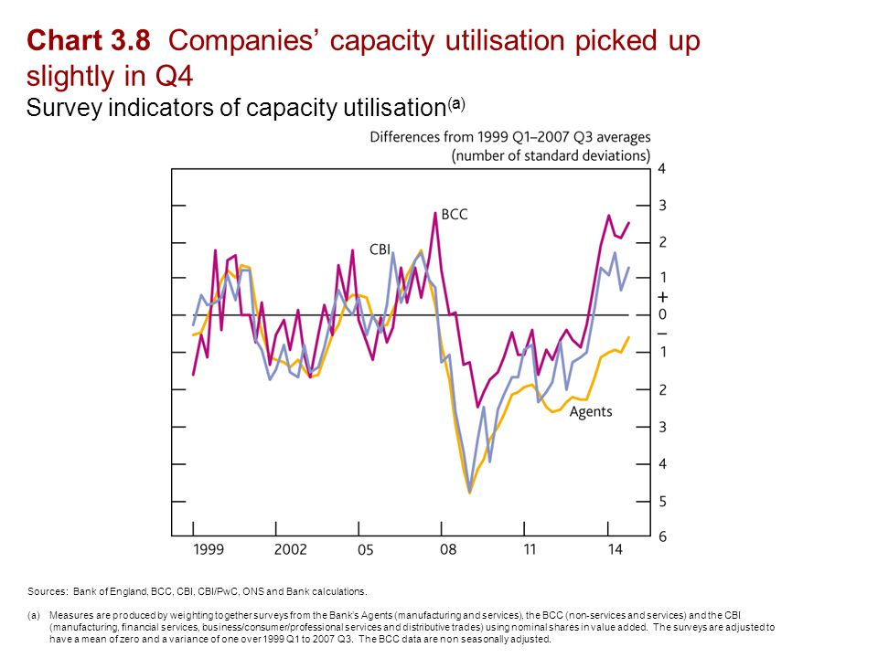 Chart 3.8 Companies' capacity utilisation picked up slightly in Q4 Survey indicators of capacity utilisation (a) Sources: Bank of England, BCC, CBI, CBI/PwC, ONS and Bank calculations.