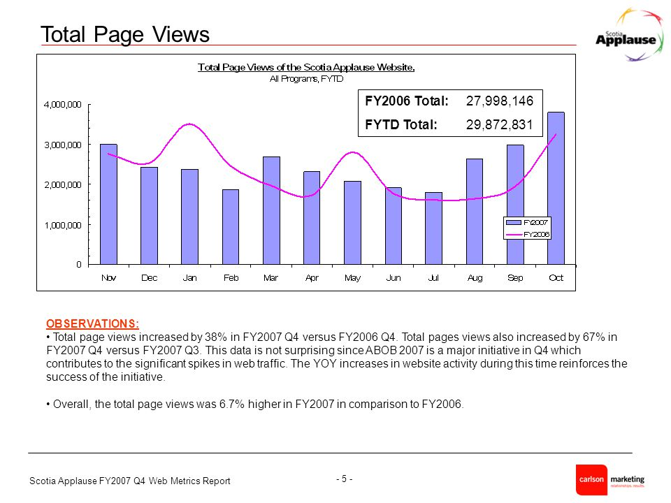 Scotia Applause FY2007 Q4 Web Metrics Report - 5 - Total Page Views OBSERVATIONS: Total page views increased by 38% in FY2007 Q4 versus FY2006 Q4.