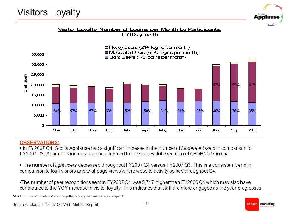 Scotia Applause FY2007 Q4 Web Metrics Report - 6 - NOTE: For more detail on Visitor Loyalty by program available upon request.