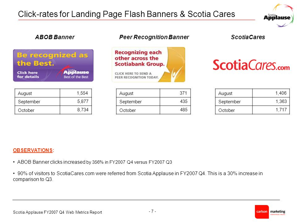 Scotia Applause FY2007 Q4 Web Metrics Report - 7 - Click-rates for Landing Page Flash Banners & Scotia Cares OBSERVATIONS: ABOB Banner clicks increased by 356% in FY2007 Q4 versus FY2007 Q3 90% of visitors to ScotiaCares.com were referred from Scotia Applause in FY2007 Q4.