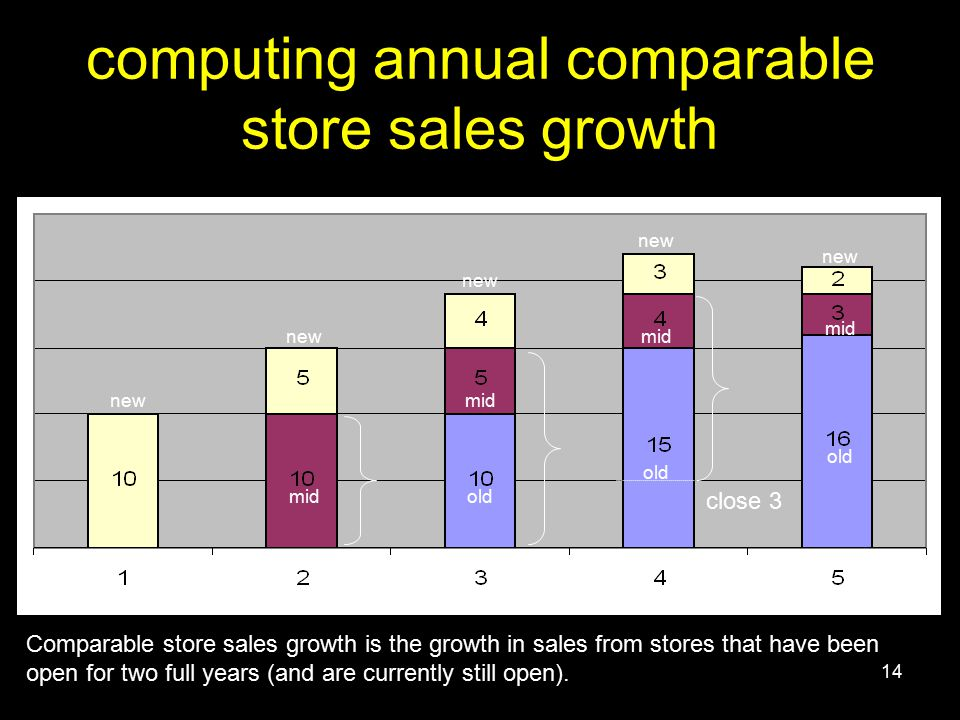 14 computing annual comparable store sales growth close 3 new mid old Comparable store sales growth is the growth in sales from stores that have been open for two full years (and are currently still open).