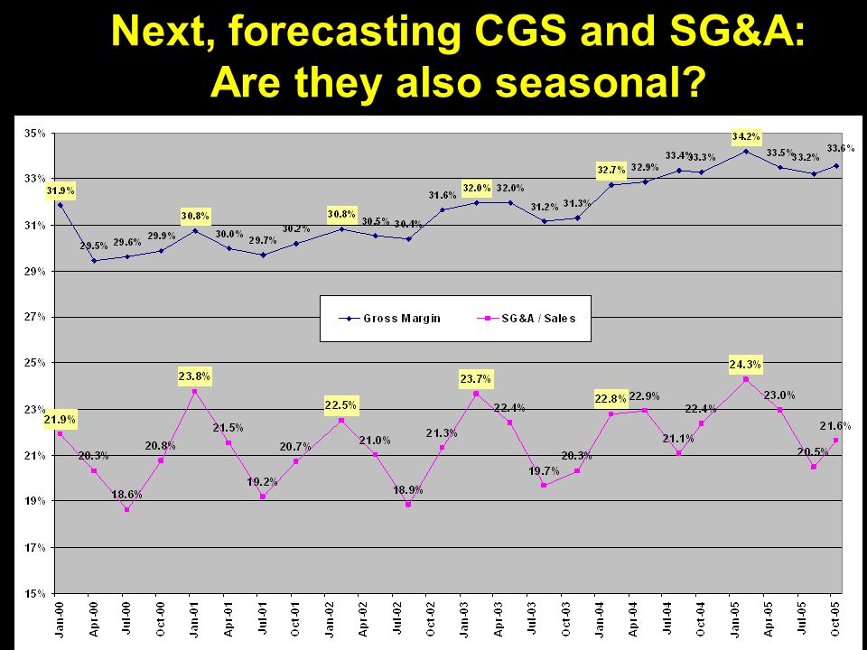 19 Next, forecasting CGS and SG&A: Are they also seasonal