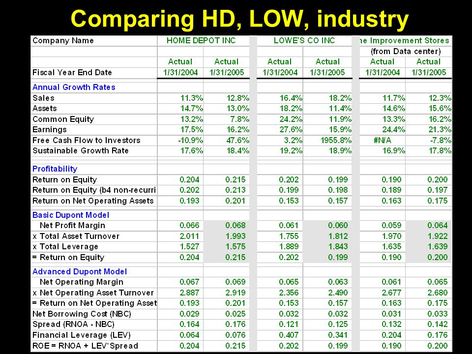 7 Comparing HD, LOW, industry