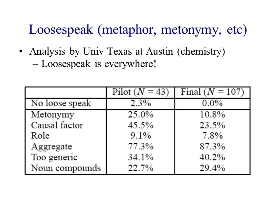 Loosespeak (metaphor, metonymy, etc) Analysis by Univ Texas at Austin (chemistry) –Loosespeak is everywhere!