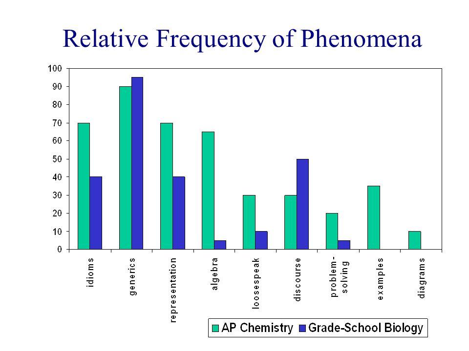 Relative Frequency of Phenomena