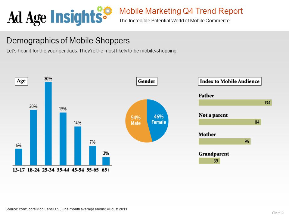 Mobile Marketing Q4 Trend Report The Incredible Potential World of Mobile Commerce Chart 12 Demographics of Mobile Shoppers Let's hear it for the youn