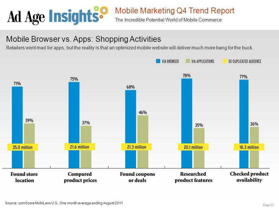 Mobile Marketing Q4 Trend Report The Incredible Potential World of Mobile Commerce Source: comScore MobiLens U.S., One month average ending August 201