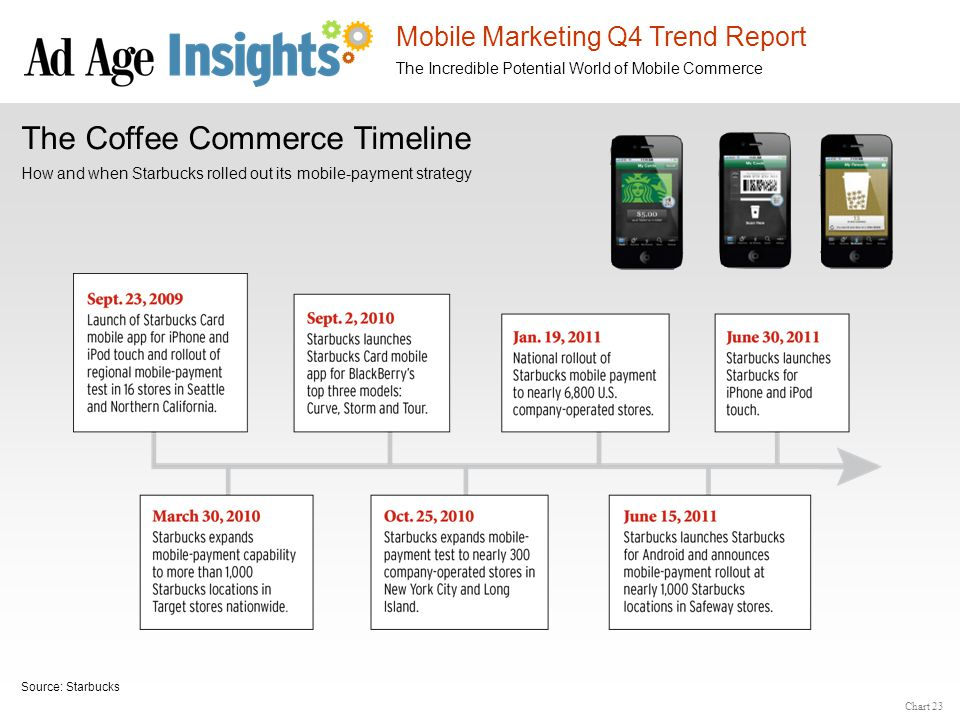 Mobile Marketing Q4 Trend Report The Incredible Potential World of Mobile Commerce Chart 23 The Coffee Commerce Timeline How and when Starbucks rolled