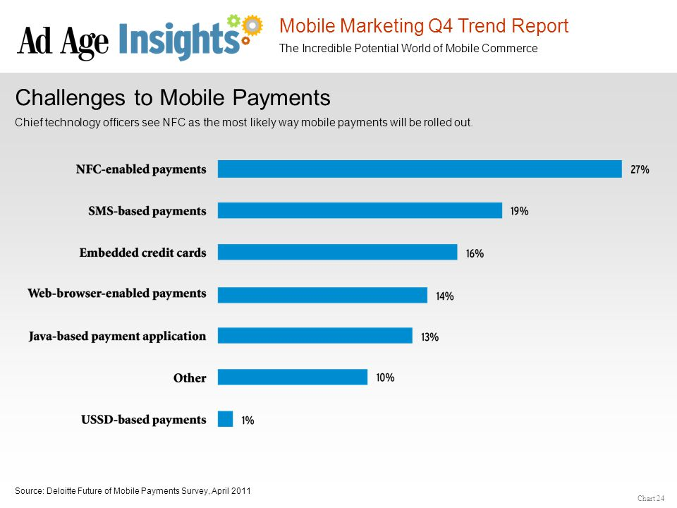 Mobile Marketing Q4 Trend Report The Incredible Potential World of Mobile Commerce Chart 24 Challenges to Mobile Payments Chief technology officers se