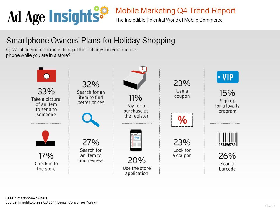 Mobile Marketing Q4 Trend Report The Incredible Potential World of Mobile Commerce Deal-a-Day Usage Frequency, and Method of Accessing Deal-a-Day Source: comScore MobiLens US; One-Month Average ending August 2011 15.8 million mobile consumers access deal-a-day, with a larger percentage of those accessing through a browser.