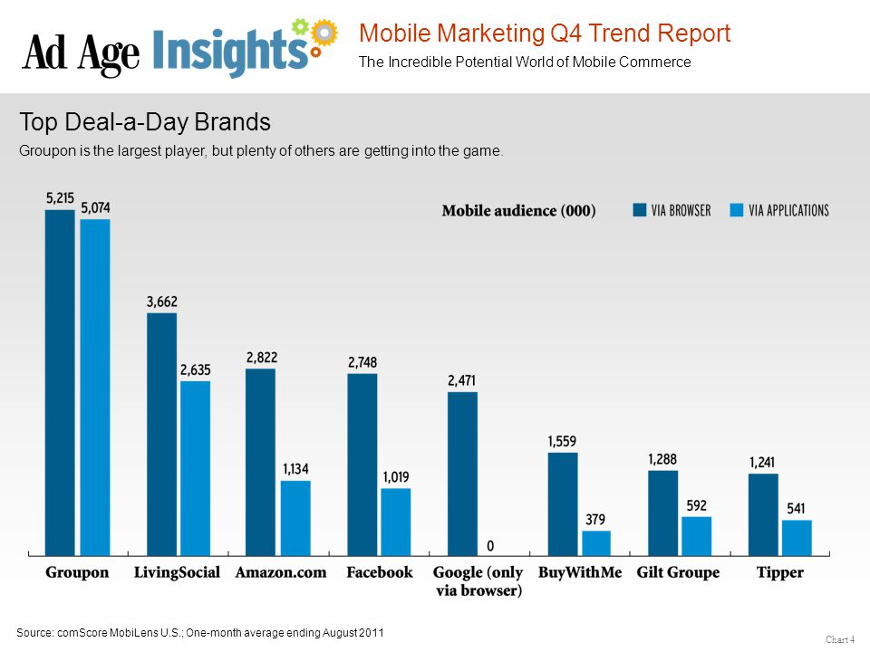 Mobile Marketing Q4 Trend Report The Incredible Potential World of Mobile Commerce Top Deal-a-Day Brands Source: comScore MobiLens U.S.; One-month ave