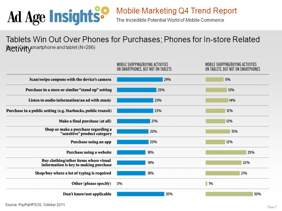 Mobile Marketing Q4 Trend Report The Incredible Potential World of Mobile Commerce Purchases via Tablets Tablet purchases skew toward electronics and media.