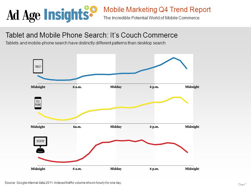 Mobile Marketing Q4 Trend Report The Incredible Potential World of Mobile Commerce Tablet and Mobile Phone Search: It's Couch Commerce Source: Google