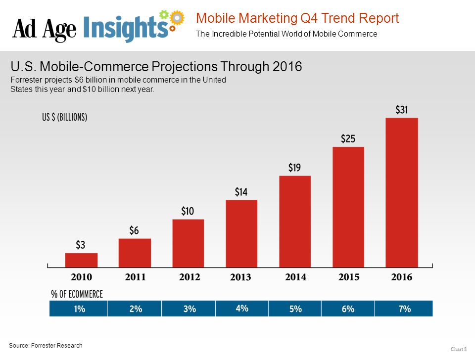 Mobile Marketing Q4 Trend Report The Incredible Potential World of Mobile Commerce U.S. Mobile-Commerce Projections Through 2016 Forrester projects $6