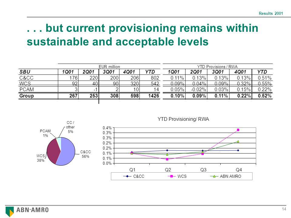 Results 2001 14 WCS 38% C&CC 56% PCAM 1% CC / other 5% YTD Provisioning/ RWA 0.0% 0.1% 0.2% 0.3% 0.4% Q1Q2Q3Q4 C&CCWCSABN AMRO...