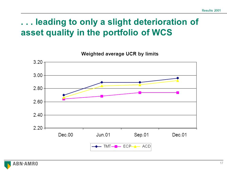 Results 2001 17... leading to only a slight deterioration of asset quality in the portfolio of WCS 2.20 2.40 2.60 2.80 3.00 3.20 Dec.00 Jun.01 Sep.01