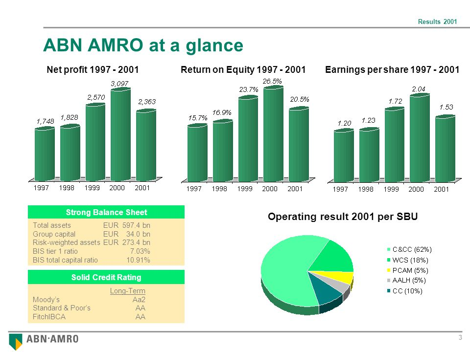 Results Solid Credit Rating Long-Term Moody'sAa2 Standard & Poor'sAA FitchIBCAAA ABN AMRO at a glance Net profit Earnings per share Strong Balance Sheet Total assetsEUR bn Group capital EUR 34.0 bn Risk-weighted assetsEUR bn BIS tier 1 ratio7.03% BIS total capital ratio10.91% Return on Equity Operating result 2001 per SBU