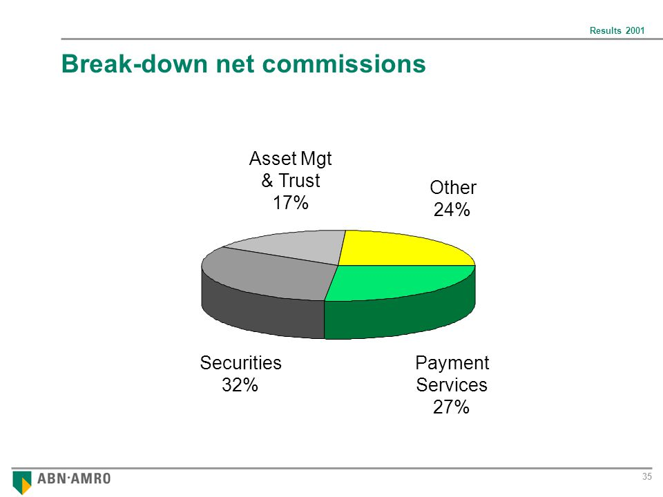 Results Break-down net commissions Securities 32% Asset Mgt & Trust 17% Other 24% Payment Services 27%