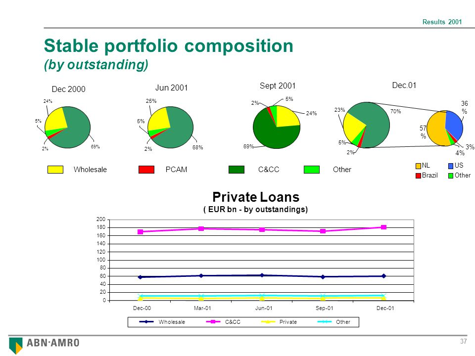 Results Stable portfolio composition (by outstanding) Dec % 5% 24% 69% Jun % 25% 5% 2% Sept % 24% 5% 2% WholesaleC&CCPCAMOther Dec.01 2% 5% 23% 70% 36 % 57 % 4% 3% Private Loans ( EUR bn - by outstandings) Dec-00Mar-01Jun-01Sep-01Dec-01 WholesaleC&CCPrivateOther NLUS BrazilOther