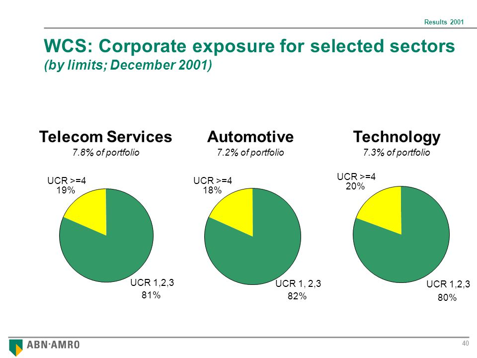 Results WCS: Corporate exposure for selected sectors (by limits; December 2001) Telecom Services 7.8% of portfolio7.3% of portfolio Technology UCR 1,2,3 81% UCR >=4 19% UCR 1,2,3 80% UCR >=4 20% 7.2% of portfolio Automotive UCR 1, 2,3 82% UCR >=4 18%