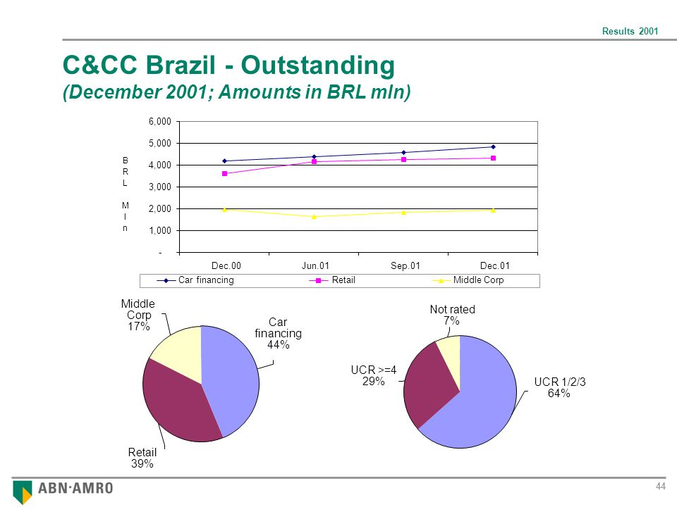 Results UCR 1/2/3 64% UCR >=4 29% Not rated 7% C&CC Brazil - Outstanding (December 2001; Amounts in BRL mln) - 1,000 2,000 3,000 4,000 5,000 6,000 Dec.00Jun.01Sep.01Dec.01 Car financingRetailMiddle Corp B R L M l n Middle Corp 17% Retail 39% Car financing 44%