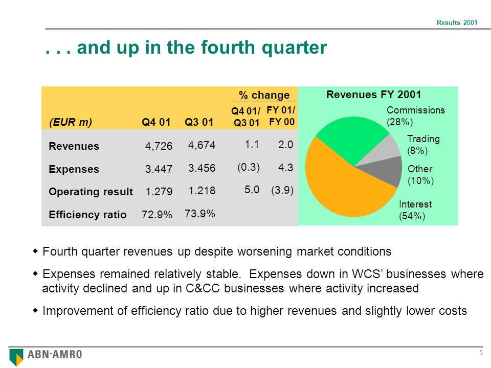 Results 2001 6 C&CC was the main contributor to the operating result in 2001