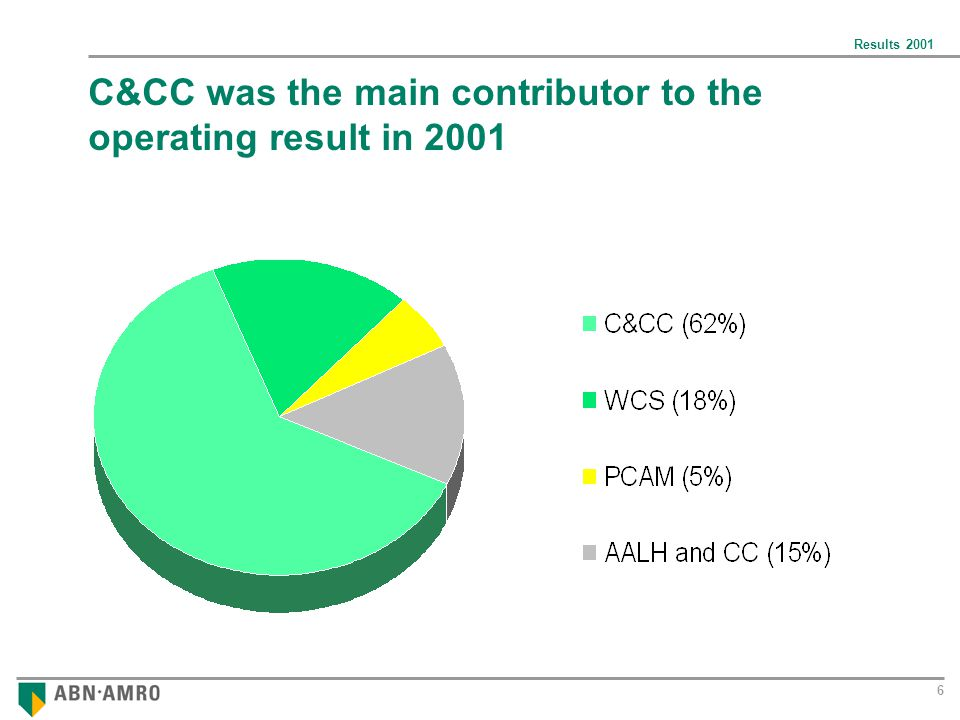 Results C&CC was the main contributor to the operating result in 2001