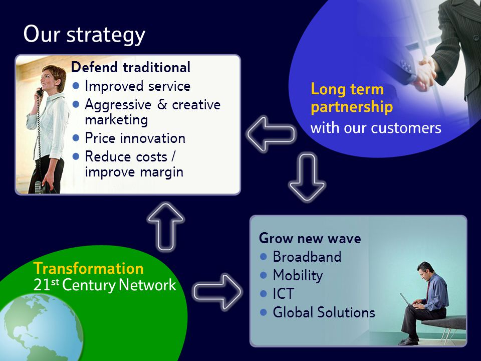 Our strategy Defend traditional Improved service Aggressive & creative marketing Price innovation Reduce costs / improve margin Long term partnership