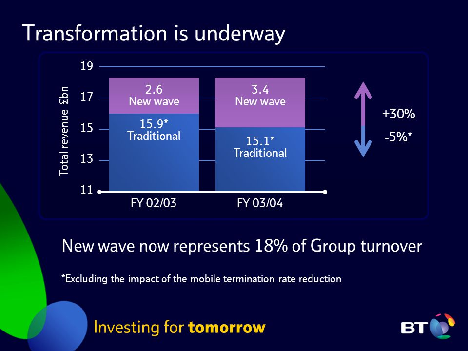 Transformation is underway Investing for tomorrow New wave now represents 18% of Group turnover *Excluding the impact of the mobile termination rate reduction FY 02/03 11 FY 03/04 19 17 15 13 2.6 New wave 15.9* Traditional Total revenue £bn -5%* +30% 3.4 New wave 15.1* Traditional