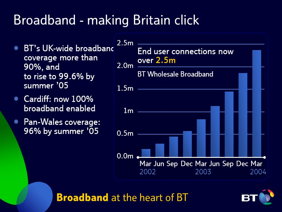 Broadband - making Britain click Broadband at the heart of BT BT's UK-wide broadband coverage more than 90%, and to rise to 99.6% by summer '05 Cardif