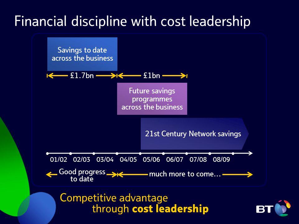 Financial discipline with cost leadership Competitive advantage through cost leadership 01/0202/0303/0404/0505/0606/0707/0808/09 Future savings progra