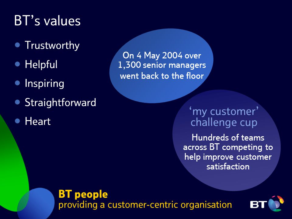 BT's values Trustworthy Helpful Inspiring Straightforward Heart BT people providing a customer-centric organisation On 4 May 2004 over 1,300 senior managers went back to the floor 'my customer' challenge cup Hundreds of teams across BT competing to help improve customer satisfaction