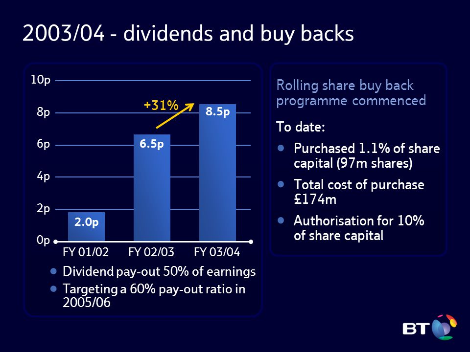 2003/04 - dividends and buy backs To date: Purchased 1.1% of share capital (97m shares) Total cost of purchase £174m Authorisation for 10% of share ca