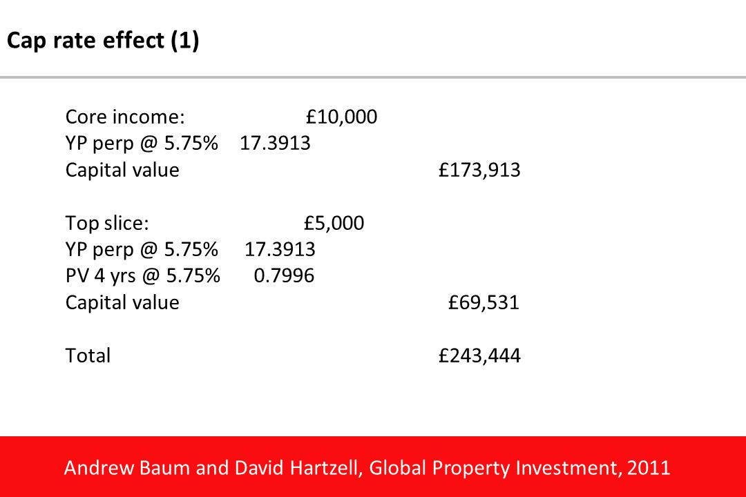Andrew Baum and David Hartzell, Global Property Investment, 2011 Cap rate effect (1) Core income:£10,000 YP perp @ 5.75%17.3913 Capital value£173,913 Top slice: £5,000 YP perp @ 5.75% 17.3913 PV 4 yrs @ 5.75% 0.7996 Capital value £69,531 Total £243,444