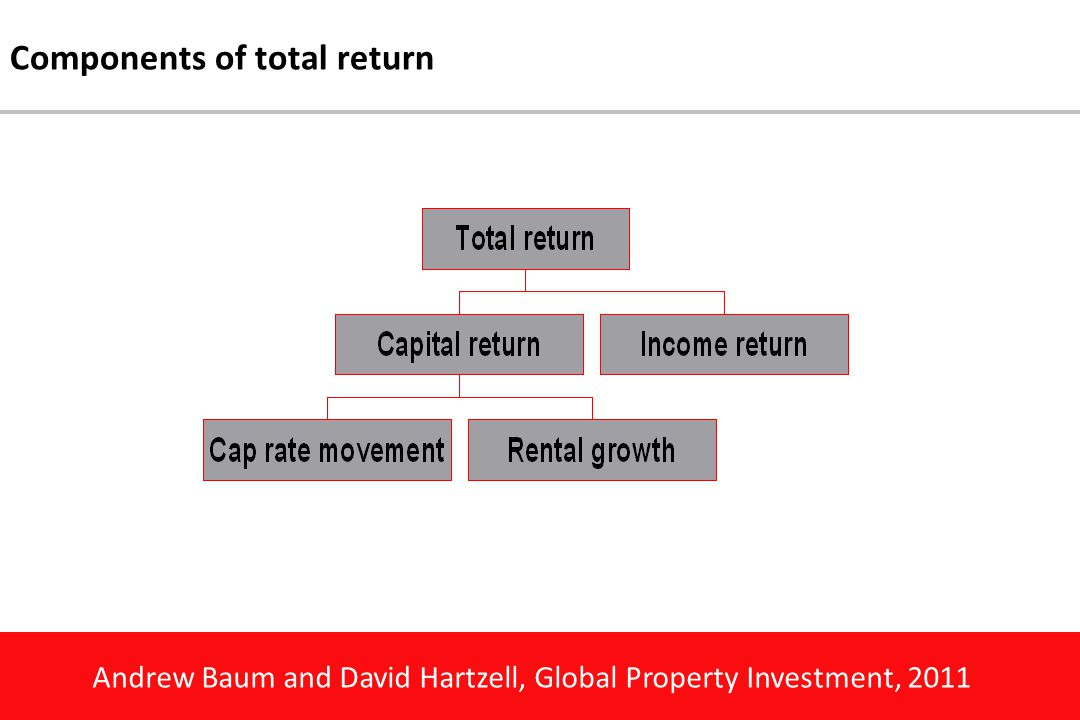 Andrew Baum and David Hartzell, Global Property Investment, 2011 Components of total return