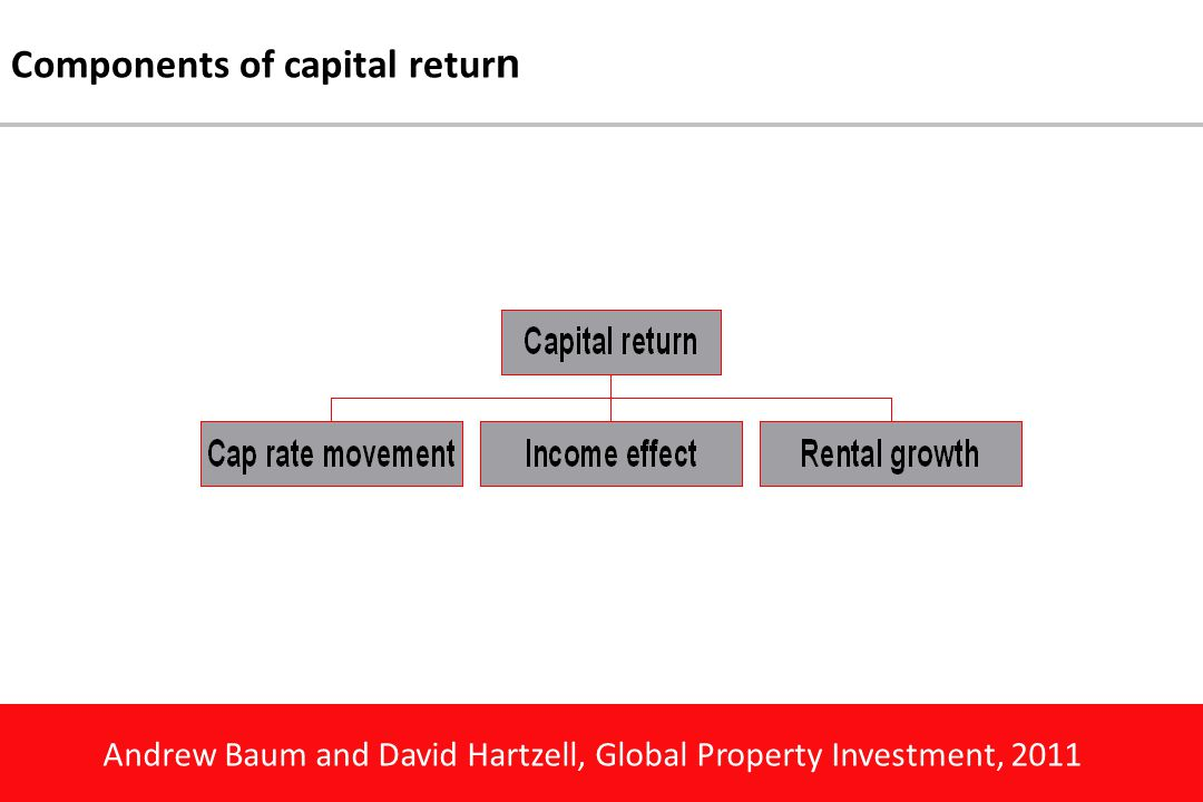 Andrew Baum and David Hartzell, Global Property Investment, 2011 Components of capital retur n