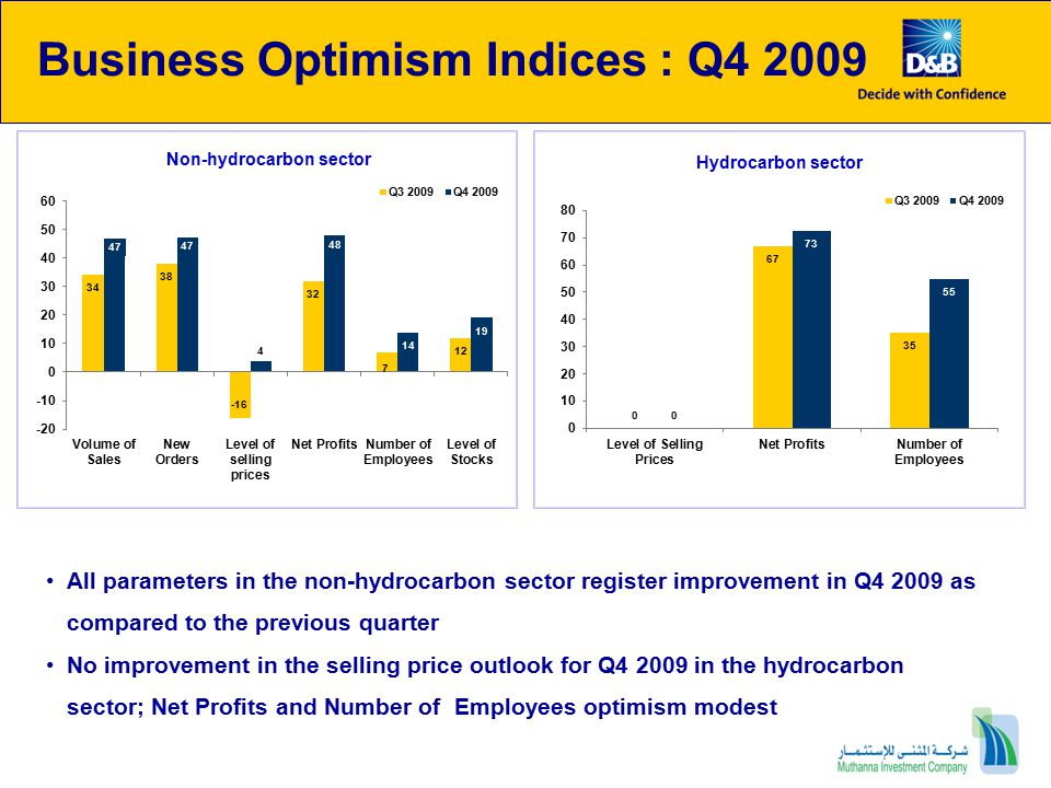 Business Optimism Indices : Q4 2009 All parameters in the non-hydrocarbon sector register improvement in Q4 2009 as compared to the previous quarter No improvement in the selling price outlook for Q4 2009 in the hydrocarbon sector; Net Profits and Number of Employees optimism modest