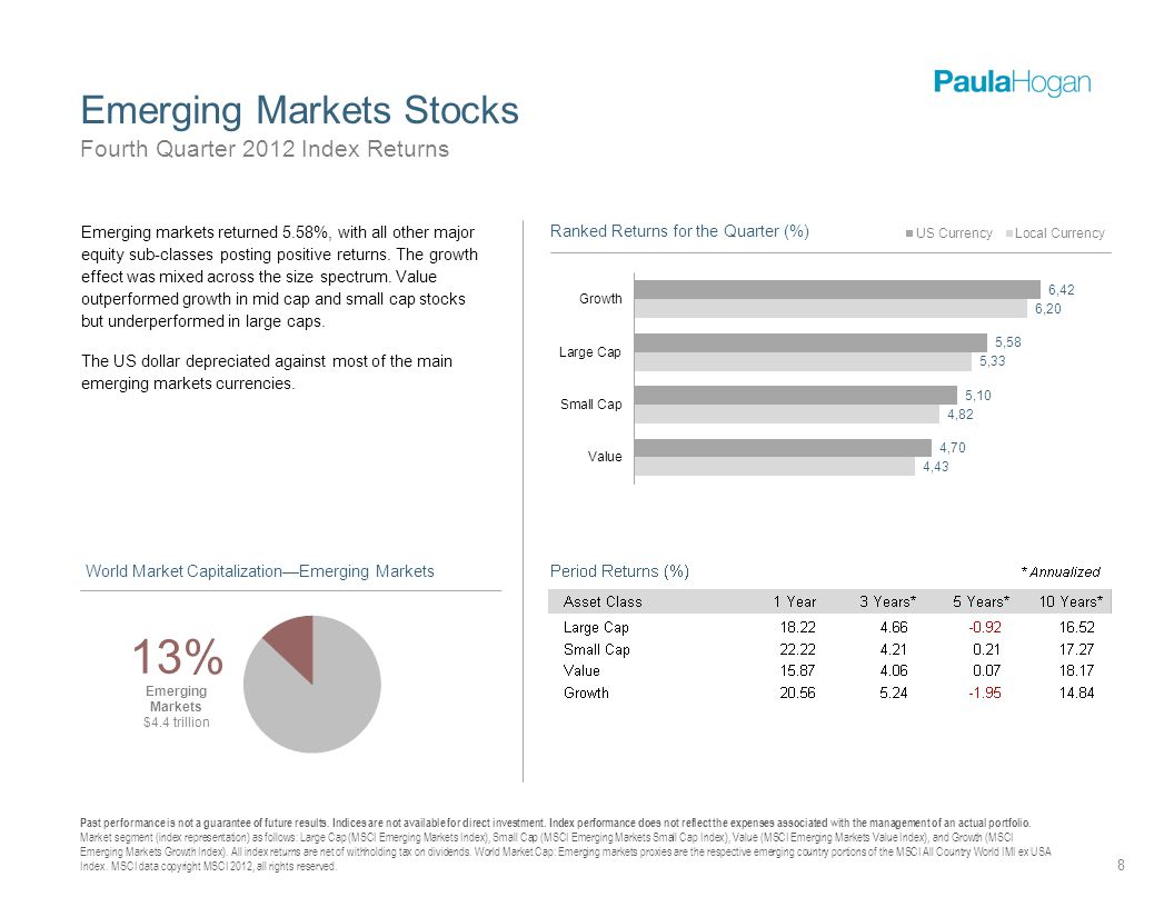Emerging Markets Stocks 8 Fourth Quarter 2012 Index Returns Past performance is not a guarantee of future results.