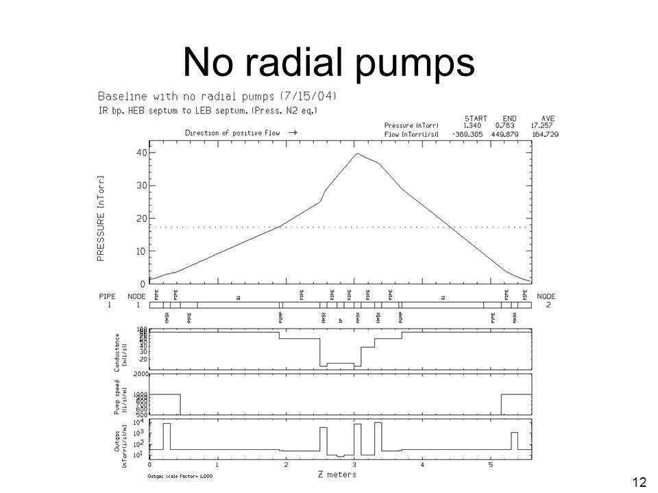 12 No radial pumps