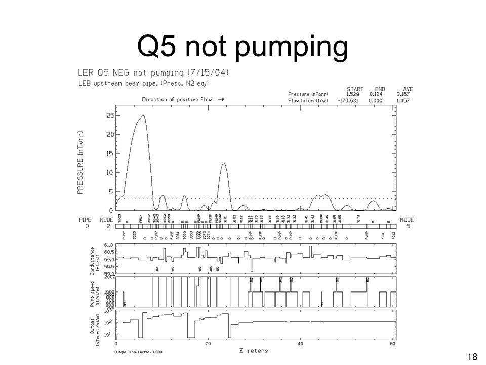 18 Q5 not pumping