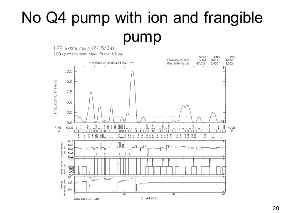 20 No Q4 pump with ion and frangible pump