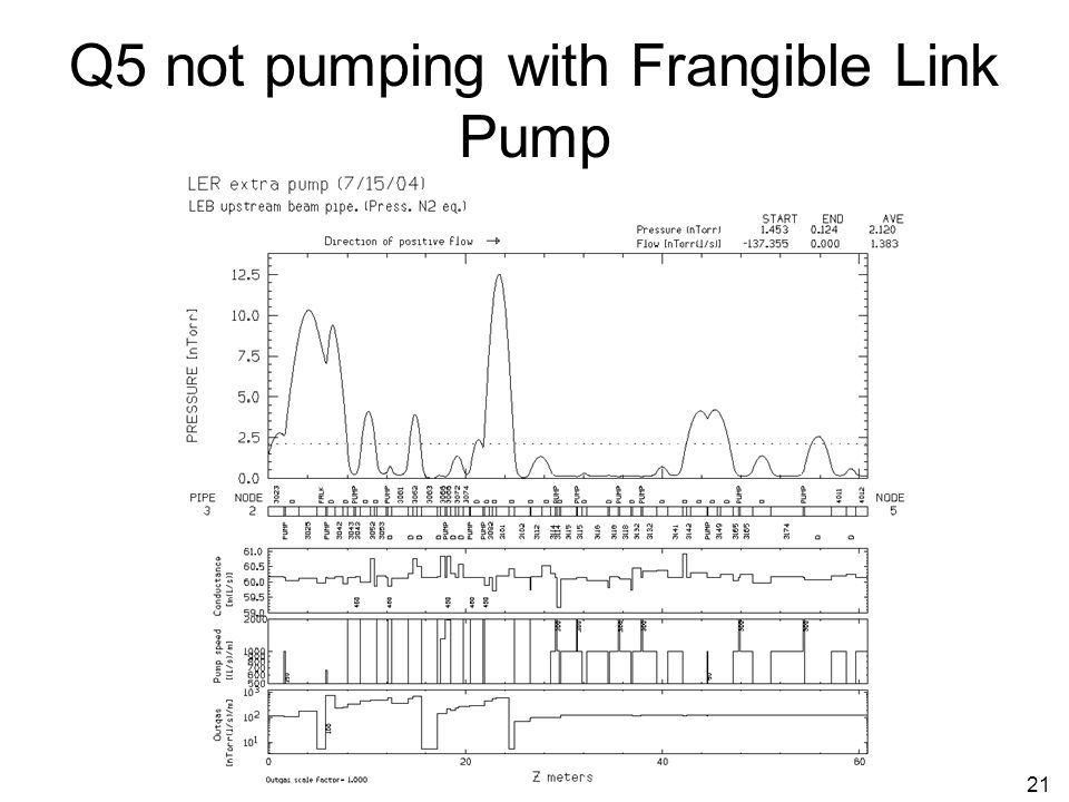 21 Q5 not pumping with Frangible Link Pump