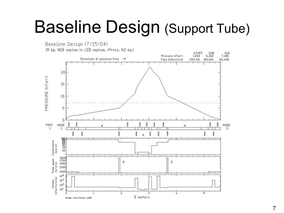 7 Baseline Design (Support Tube)