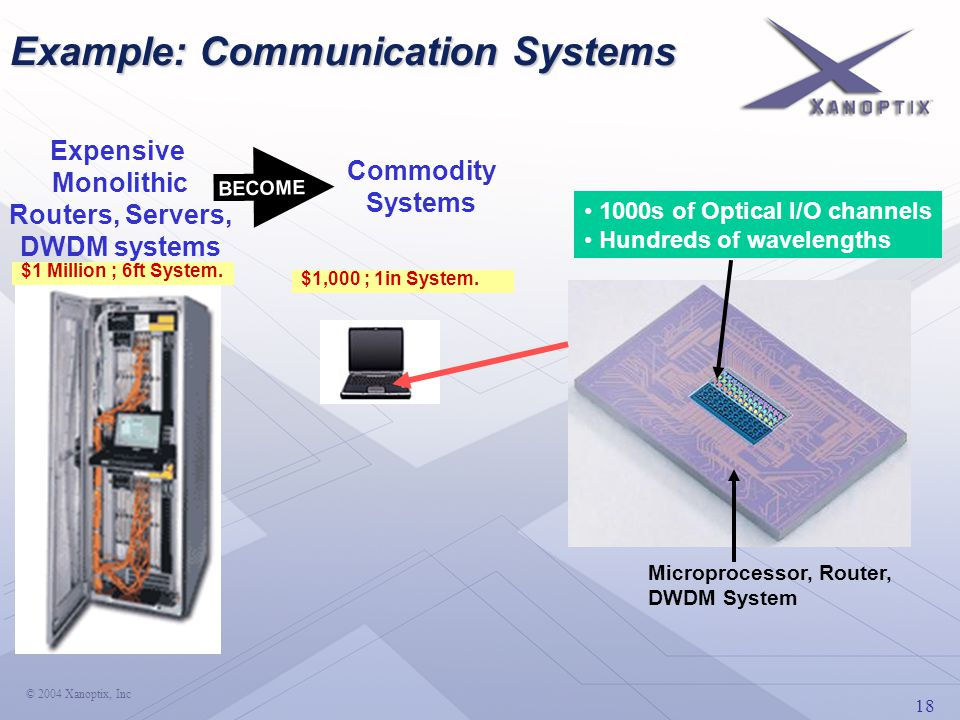 18 © 2004 Xanoptix, Inc Microprocessor, Router, DWDM System 1000s of Optical I/O channels Hundreds of wavelengths Expensive Monolithic Routers, Servers, DWDM systems Commodity Systems BECOME Example: Communication Systems $1 Million ; 6ft System.
