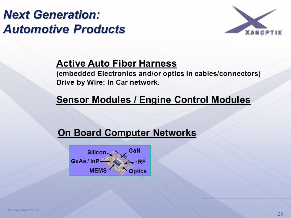 23 © 2004 Xanoptix, Inc Active Auto Fiber Harness (embedded Electronics and/or optics in cables/connectors) Drive by Wire; In Car network. Next Genera